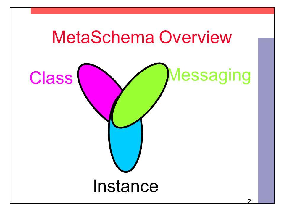 21 MetaSchema Overview Class Instance Messaging