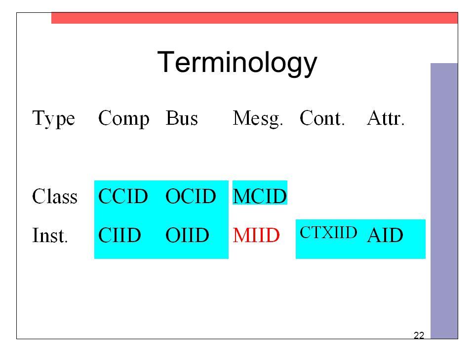 22 Terminology