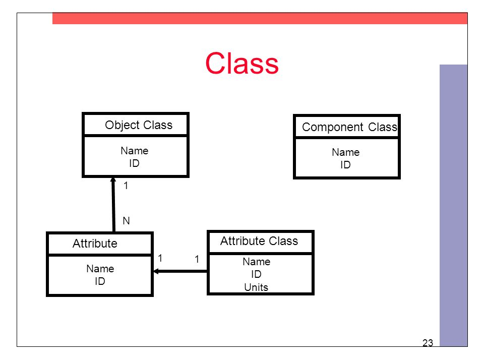 23 Class Attribute Class Object Class Attribute 1 N 1 1 Name ID Name ID Units Name ID Component Class Name ID