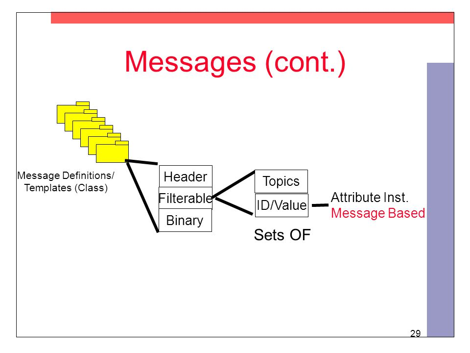29 Messages (cont.) Message Definitions/ Templates (Class) Header Filterable Binary Topics ID/Value Sets OF Attribute Inst.