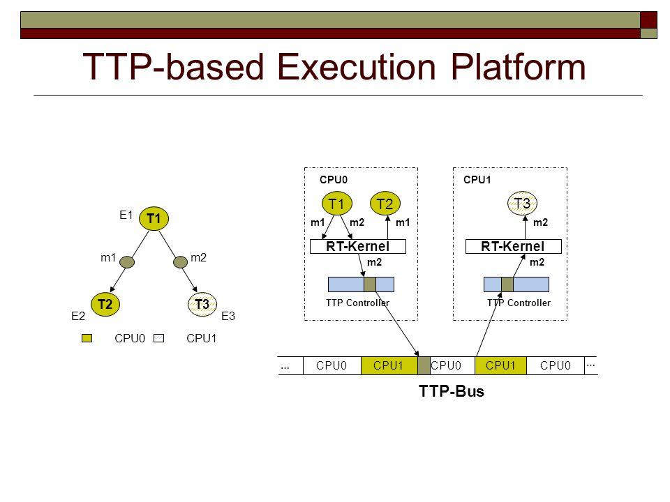 TTP-based Execution Platform TTP-Bus CPU0CPU1 … … CPU0CPU1 CPU0 CPU1 T1 T3 TTP Controller T2 RT-Kernel m2 m1 RT-Kernel m2 CPU0 T1 T2 m2 T3 m1 E1 E2E3 CPU0 CPU1