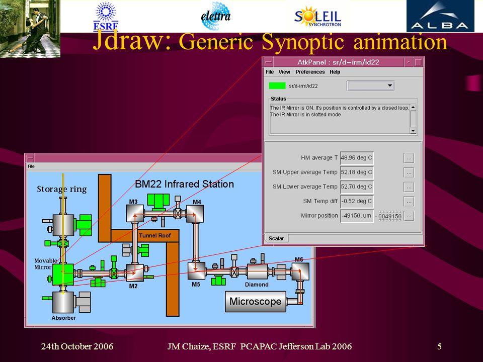 24th October 2006JM Chaize, ESRF PCAPAC Jefferson Lab 200616 Embedded TANGO servers Next steps TANGO Software Bus Gumstix SBC TANGO client