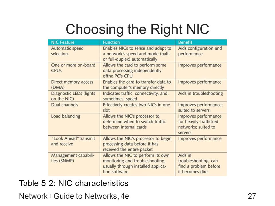 Network+ Guide to Networks, 4e27 Choosing the Right NIC Table 5-2: NIC characteristics