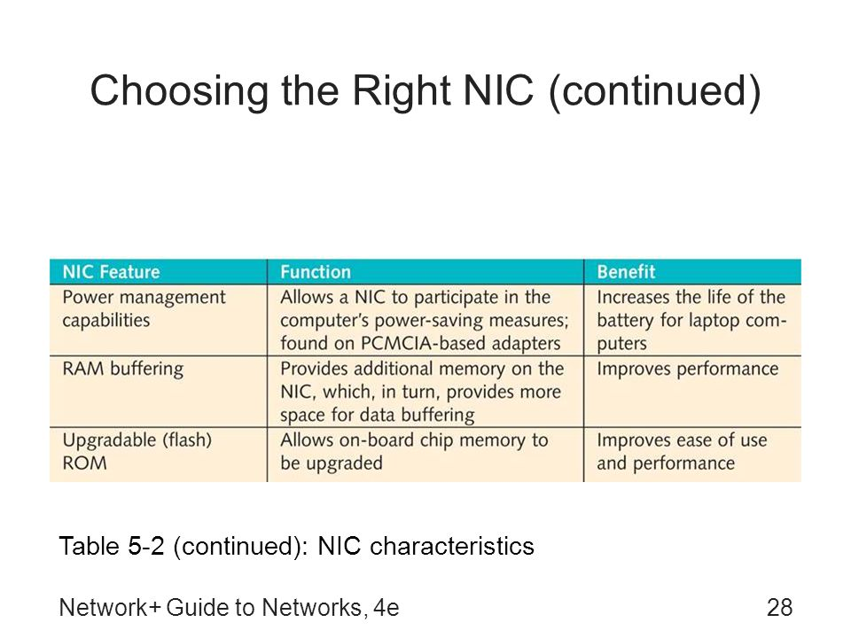 Network+ Guide to Networks, 4e28 Choosing the Right NIC (continued) Table 5-2 (continued): NIC characteristics