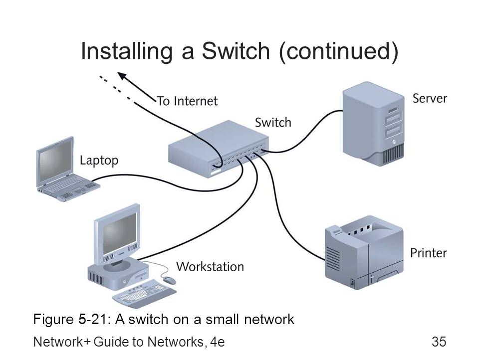 Network+ Guide to Networks, 4e35 Installing a Switch (continued) Figure 5-21: A switch on a small network