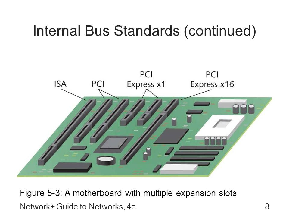 Network+ Guide to Networks, 4e8 Internal Bus Standards (continued) Figure 5-3: A motherboard with multiple expansion slots