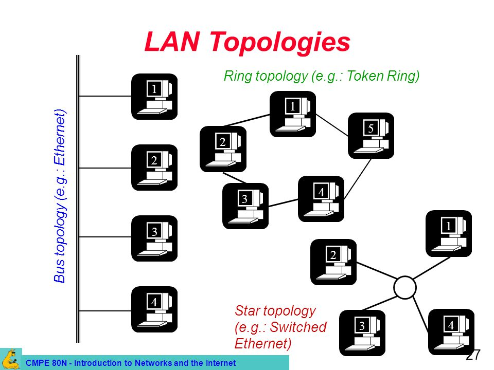 CMPE 80N - Introduction to Networks and the Internet 27 LAN Topologies 1 2 3 4 Bus topology (e.g.: Ethernet) 1 2 4 3 Ring topology (e.g.: Token Ring)