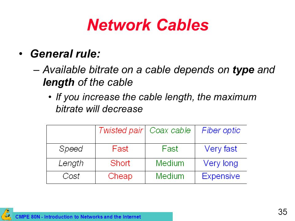 CMPE 80N - Introduction to Networks and the Internet 35 Network Cables General rule: –Available bitrate on a cable depends on type and length of the c