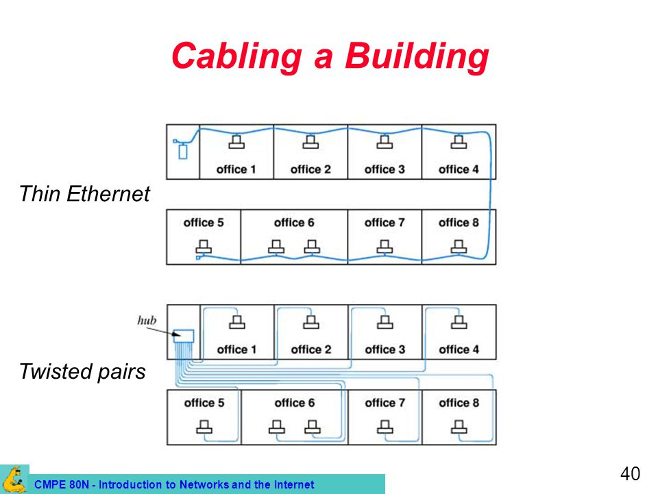 CMPE 80N - Introduction to Networks and the Internet 40 Cabling a Building Thin Ethernet Twisted pairs