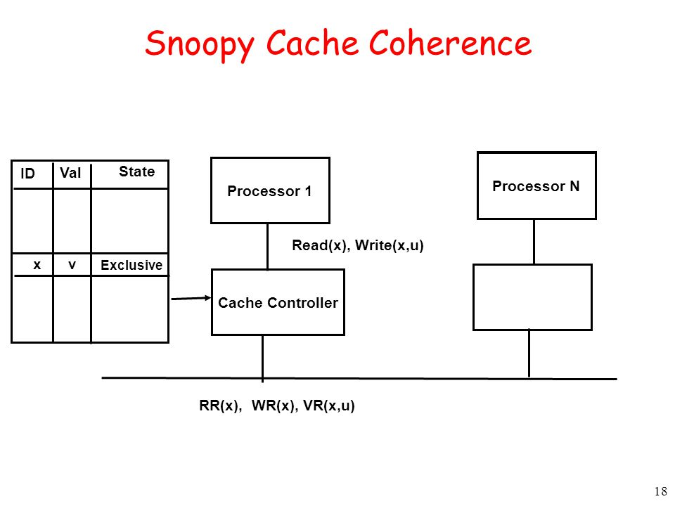 18 Snoopy Cache Coherence Processor 1 Cache Controller Processor N Read(x), Write(x,u) RR(x), WR(x), VR(x,u) xv Exclusive ID Val State