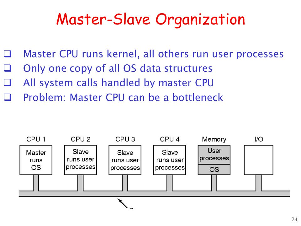 24 Master-Slave Organization Master CPU runs kernel, all others run user processes Only one copy of all OS data structures All system calls handled by