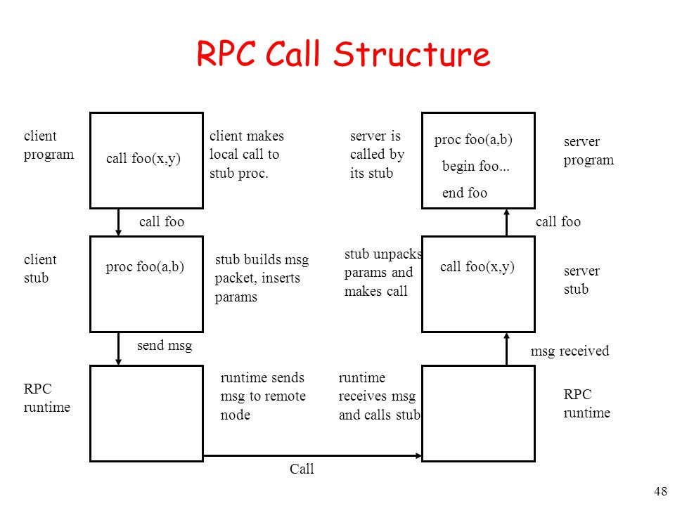 48 RPC Call Structure call foo(x,y) proc foo(a,b)call foo(x,y) proc foo(a,b) begin foo... end foo client program client stub RPC runtime RPC runtime s