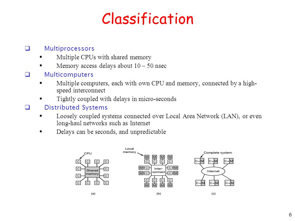 6 Classification Multiprocessors Multiple CPUs with shared memory Memory access delays about 10 – 50 nsec Multicomputers Multiple computers, each with