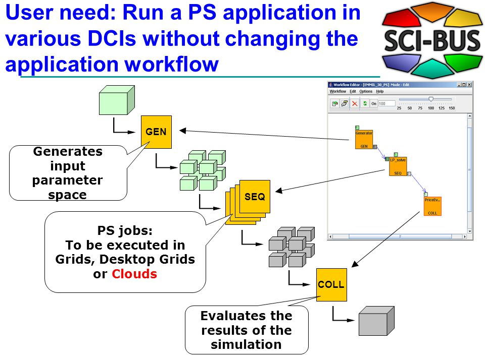 User need: Run a PS application in various DCIs without changing the application workflow GEN SEQ COLL SEQ PS jobs: To be executed in Grids, Desktop Grids or Clouds Generates input parameter space Evaluates the results of the simulation