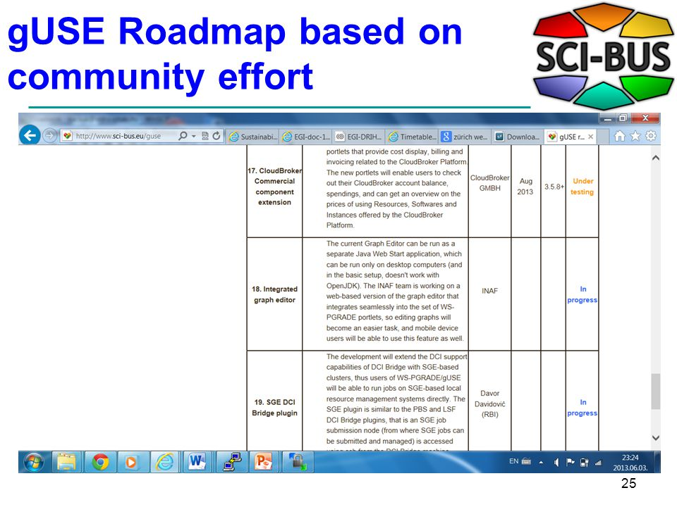 gUSE Roadmap based on community effort 25