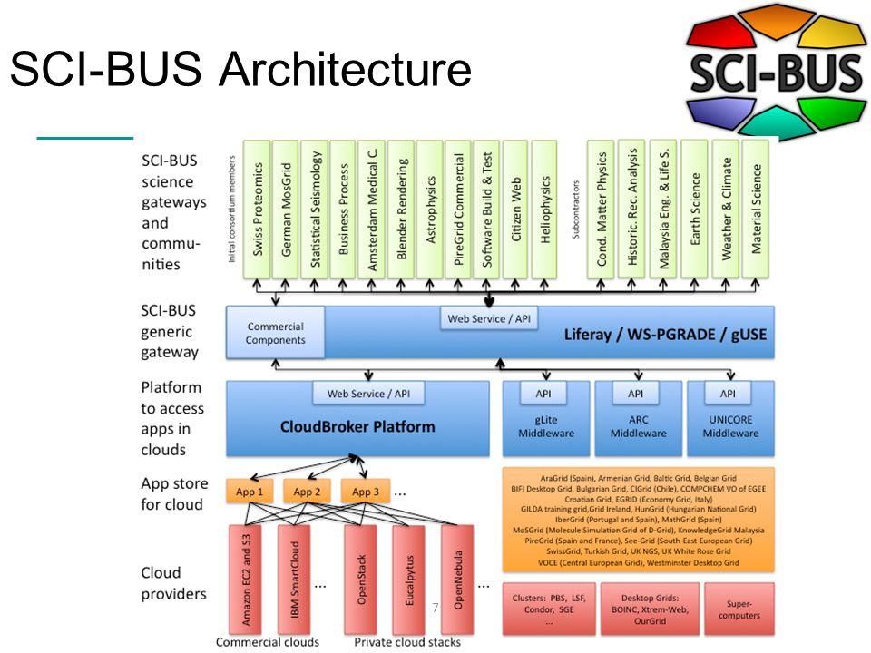 SCI-BUS Architecture 7