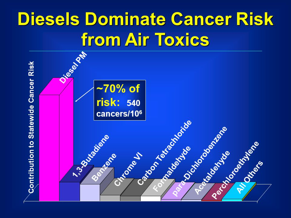 Diesels Dominate Cancer Risk from Air Toxics Benzene 1,3-Butadiene Chrome VI Carbon Tetrachloride Formaldehyde para-Dichlorobenzene Perchloroethylene Acetaldehyde All Others Diesel PM Contribution to Statewide Cancer Risk ~70% of risk: 540 cancers/10 6