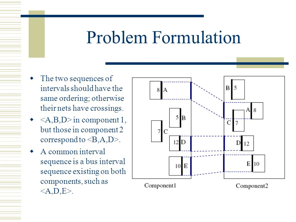 Problem Formulation The two sequences of intervals should have the same ordering; otherwise their nets have crossings. in component 1, but those in co