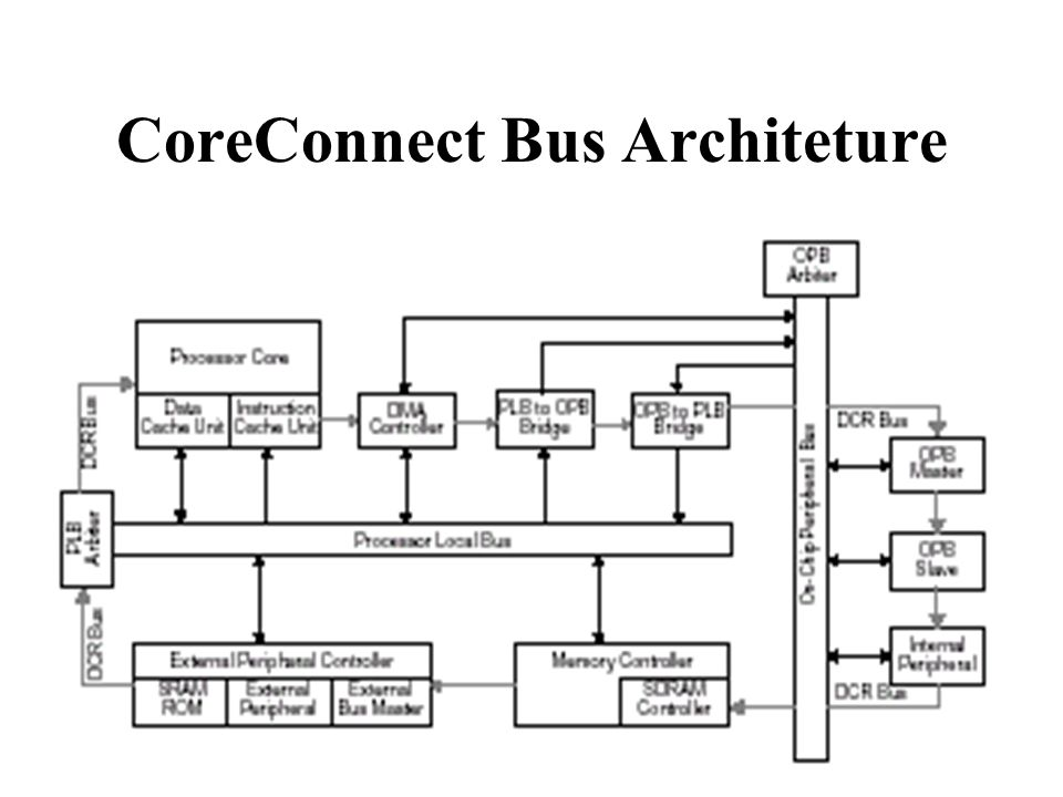 Processor Local Bus to interface between the processor cores and integrated bus controllers be developed for use in Core+ASIC and system-on-a-chip (SOC) designs providing a high bandwidth data path