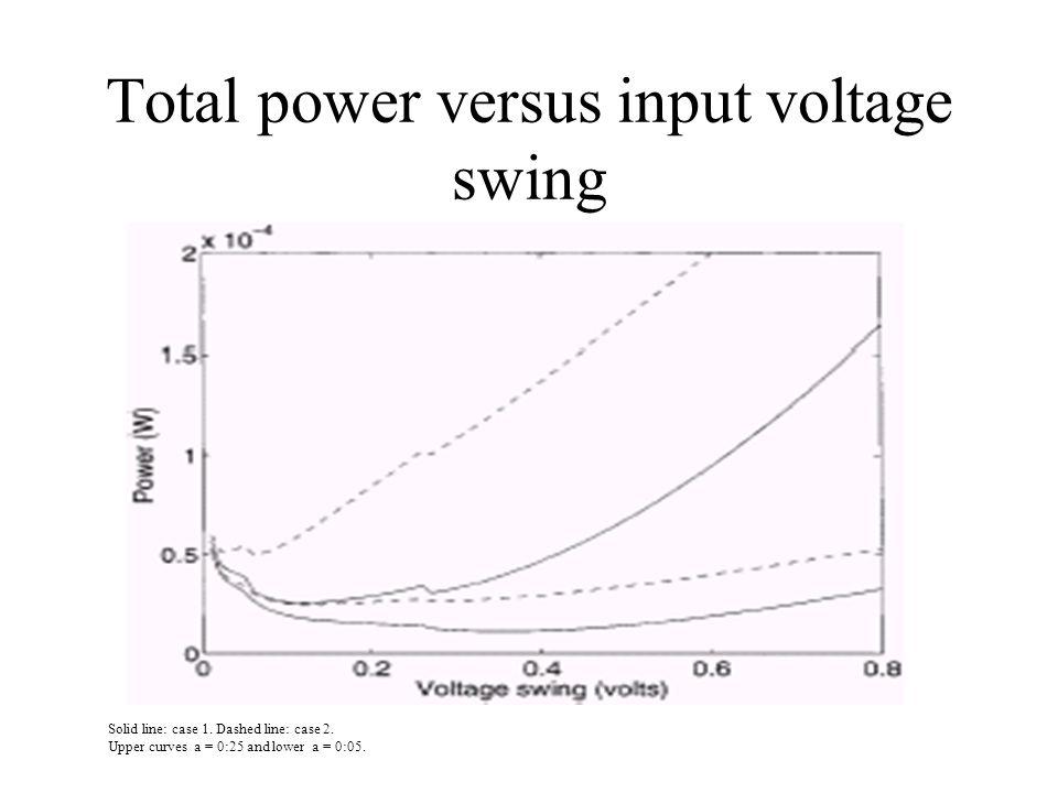 Total power versus input voltage swing Solid line: case 1.