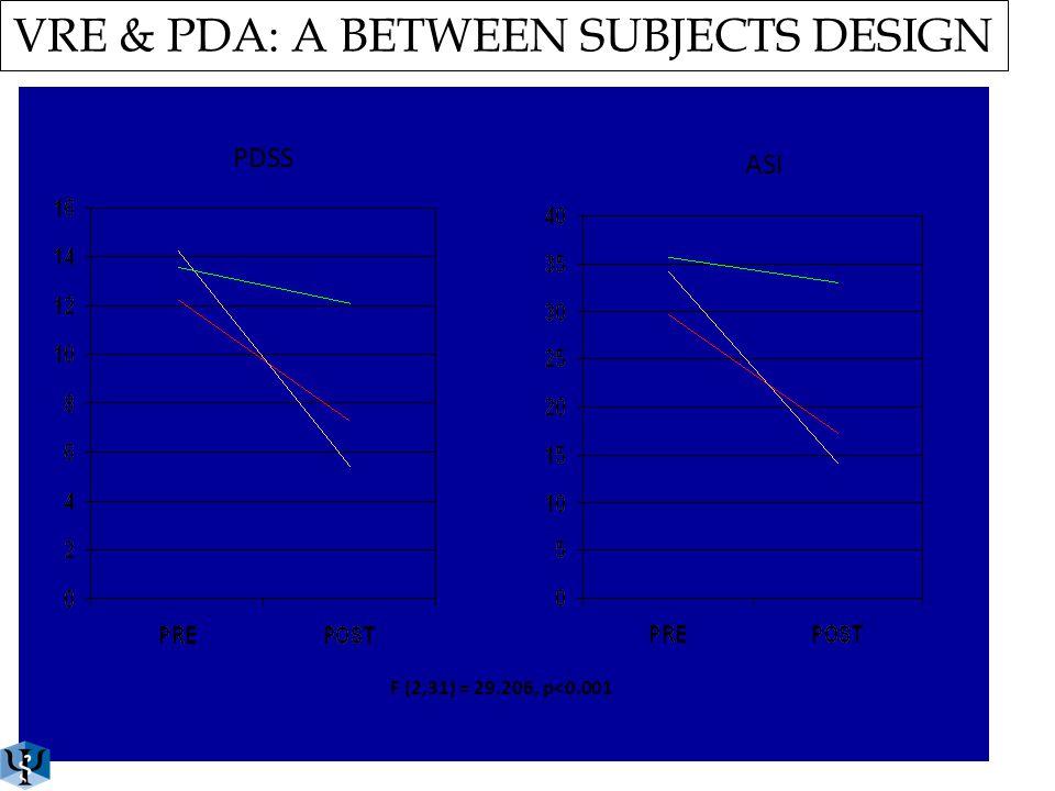 FEAR AVOIDANCE F (3,31) = 39.665, p<0.001 BELIEF VRE & PDA: A BETWEEN SUBJECTS DESIGN