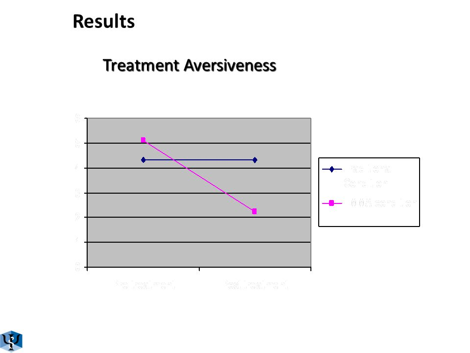 Results Satisfaction with Treatment TraditionalEMMA BeforeAfterBeforeAfter Treatment seems logical8,33 (1,118) 8,11 (0,928)7,89 (0,601)8,33 (1,00) Treatment seems satisfactory7,44 (2,007) 8,44 (1,333)7,44 (2,128)8,44 (1,130) Participant would recommend the treatment to a friend 8,22 (1,481) 8,56 (1,333)7,89 (1,269)9,00 (1,118) Treatment seems to be useful for the problem8,56 (1,014) 8,33 (1,225)7,33 (2,550)8,33 (1,323) Treatment seems to be useful for other psychological problems 7,56 (2,963) 8,00 (1,323)7,22 (2,048)8,44 (1,333) Treatment seems aversive4,33 (3,428) 4,33 (2,915)5,11 (2,667)2,22 (2,587)