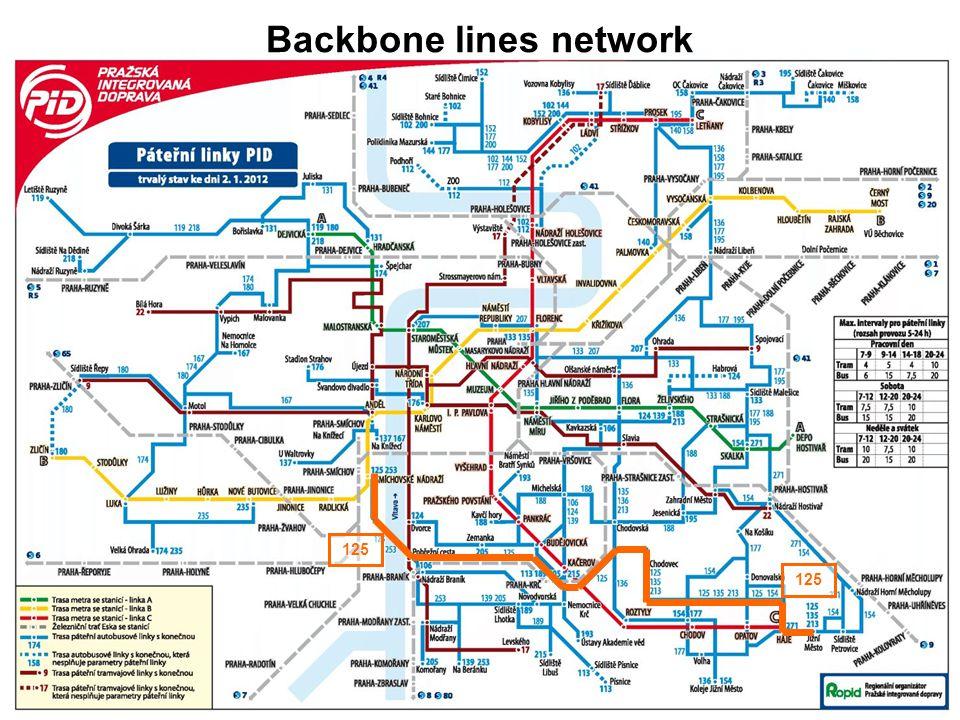 Backbone lines network 125