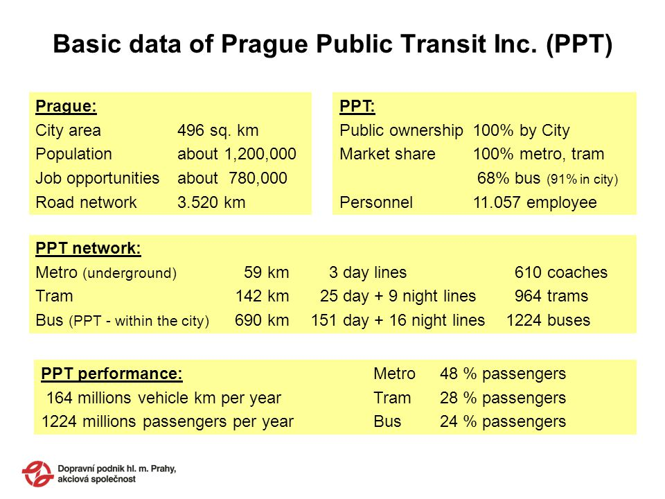 Basic data of Prague Public Transit Inc. (PPT) Prague: City area 496 sq.