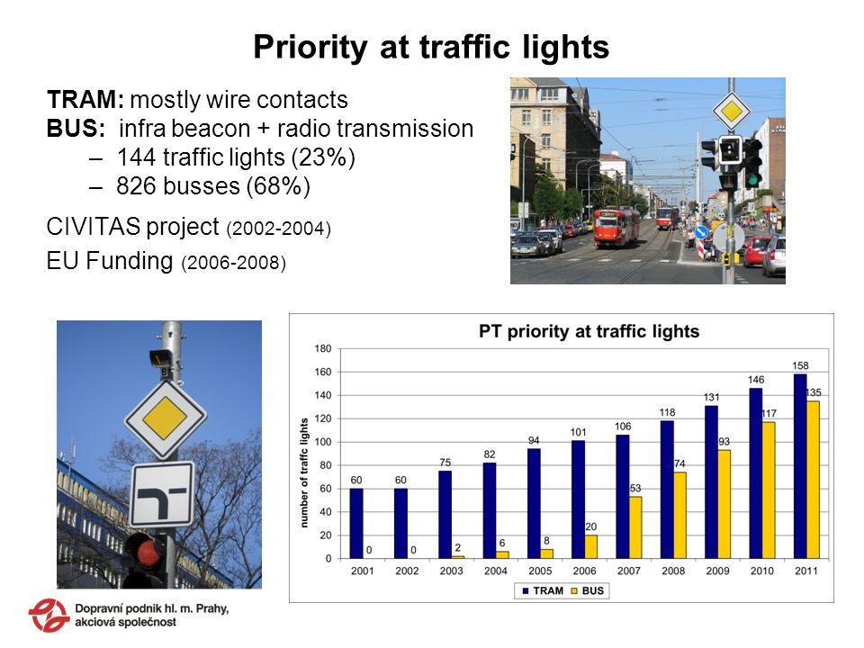 Priority at traffic lights TRAM: mostly wire contacts BUS: infra beacon + radio transmission –144 traffic lights (23%) –826 busses (68%) CIVITAS proje