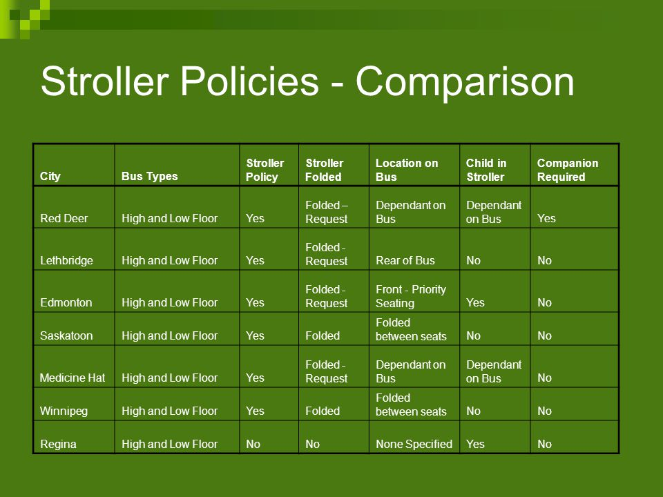 Stroller Policy - Summary Policies are inconsistent in format Consistently a contentious issue to all systems Some require folding and holding of child Some require strapping child into stroller and locking wheels (out of aisle) Some require seating in front of bus Some require seating at the rear of bus Size limitations are common