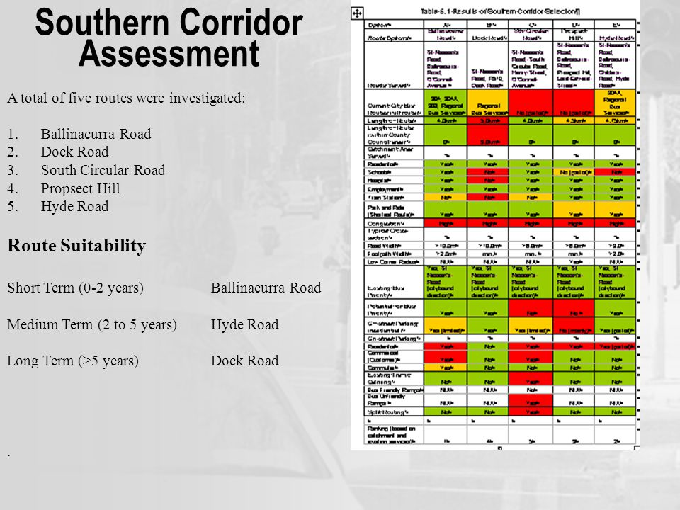 Southern Corridor Assessment A total of five routes were investigated: 1.Ballinacurra Road 2.Dock Road 3.South Circular Road 4.Propsect Hill 5.Hyde Road Route Suitability Short Term (0-2 years)Ballinacurra Road Medium Term (2 to 5 years)Hyde Road Long Term (>5 years)Dock Road.