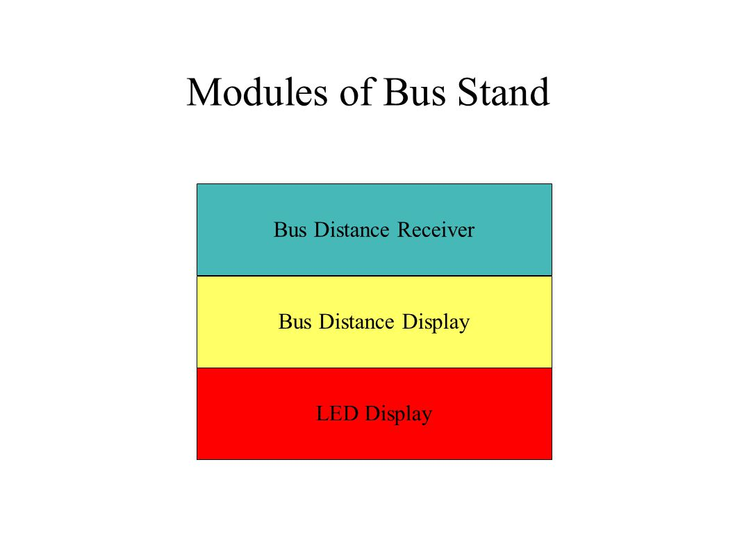 Modules of Bus Stand Bus Distance Receiver Bus Distance Display LED Display