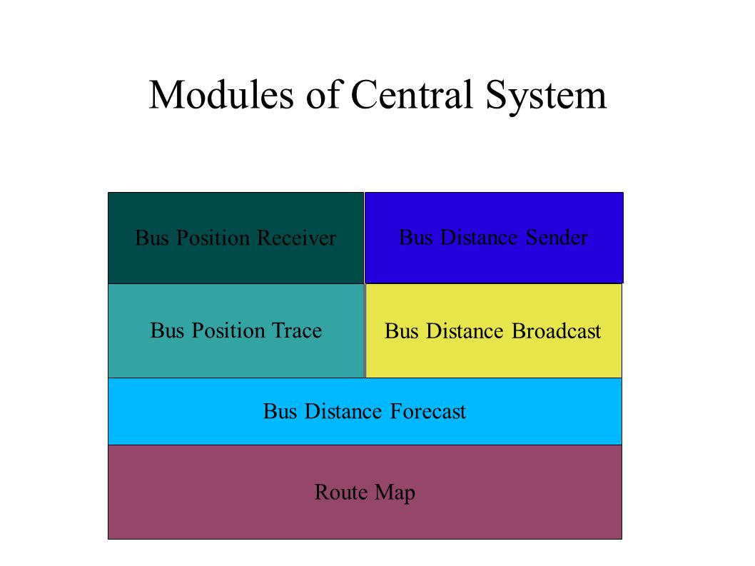 Modules of Central System Bus Position Trace Route Map Bus Distance Broadcast Bus Distance Forecast Bus Distance Sender Bus Position Receiver
