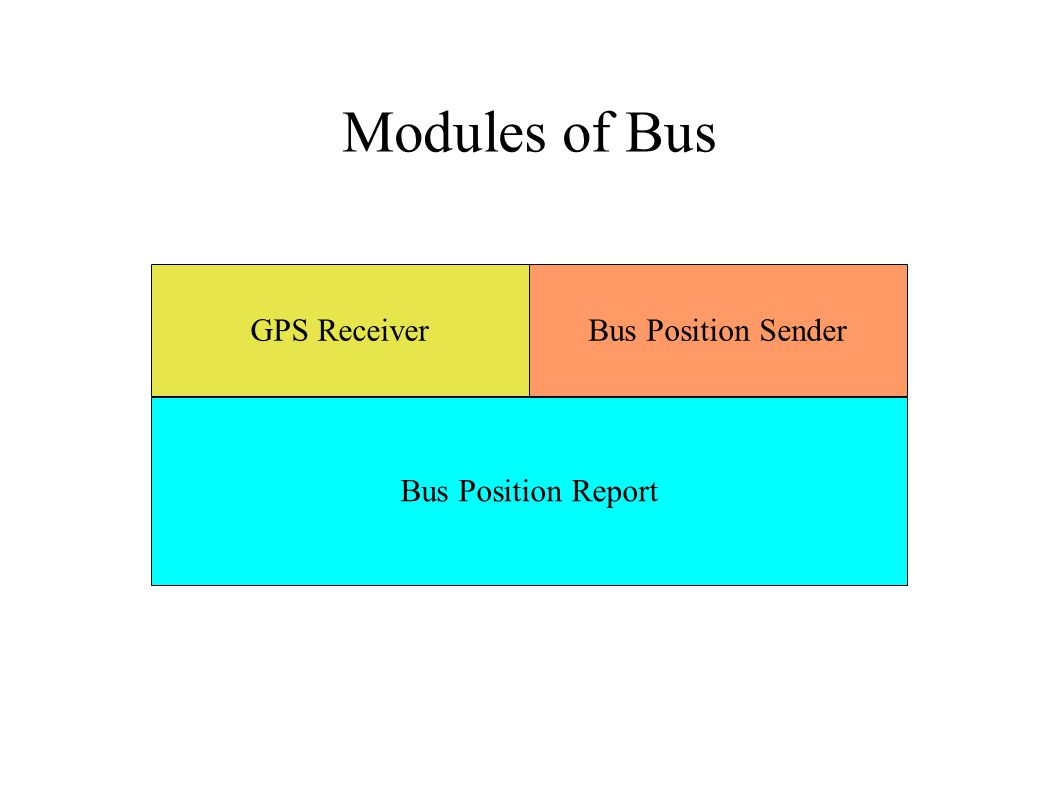 Modules of Bus GPS ReceiverBus Position Sender Bus Position Report