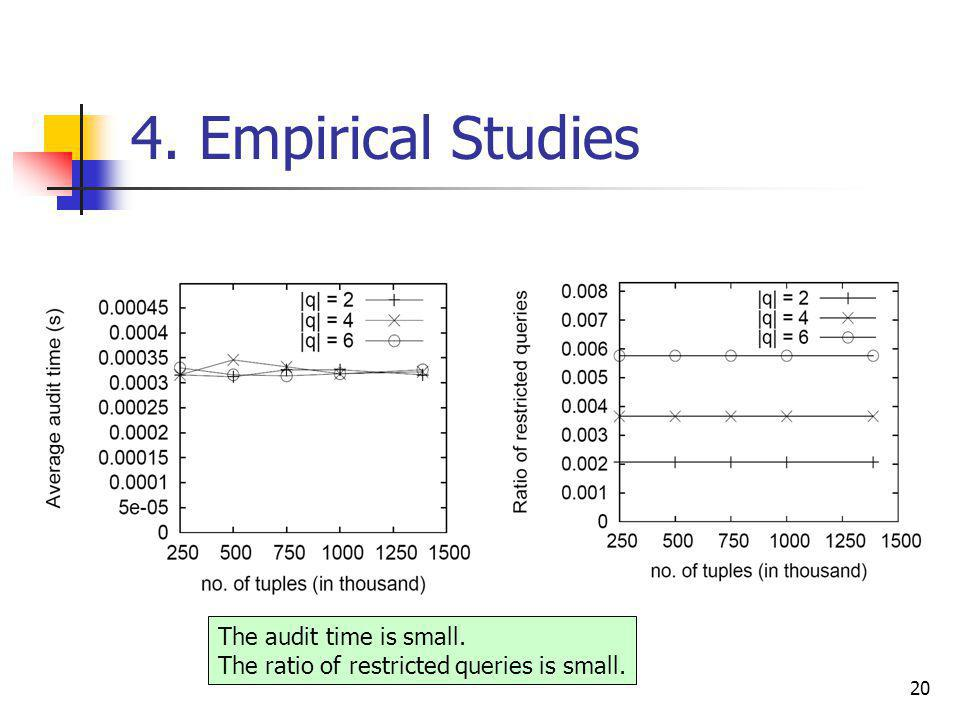 20 4. Empirical Studies The audit time is small. The ratio of restricted queries is small.