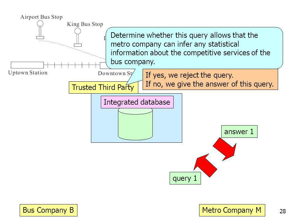 28 Trusted Third Party Bus Company BMetro Company M Integrated database query 1 Determine whether this query allows that the metro company can infer any statistical information about the competitive services of the bus company.