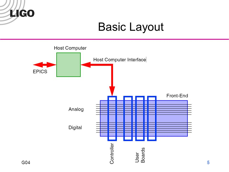 G040292-00-D LIGO I6 Analog Backplane 16 lines of analog readbacks Each board selects one line Single ADC on controller board that operates at 2048 Hz (16 lines x 16 addresses x 16 Hz) GPS synchronized 4 analog addresses for multiplexing 16 analog readbacks on each board 8 analog control lines Used by boards that need to adjust voltages during running Typically DACs are on the user board
