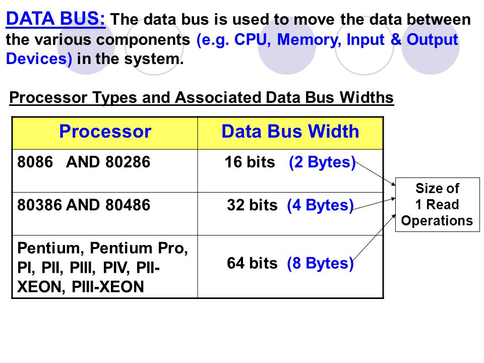 ADDRESS BUS: The CPU uses it to send the Physical addresses of computer memory to different units of computer.
