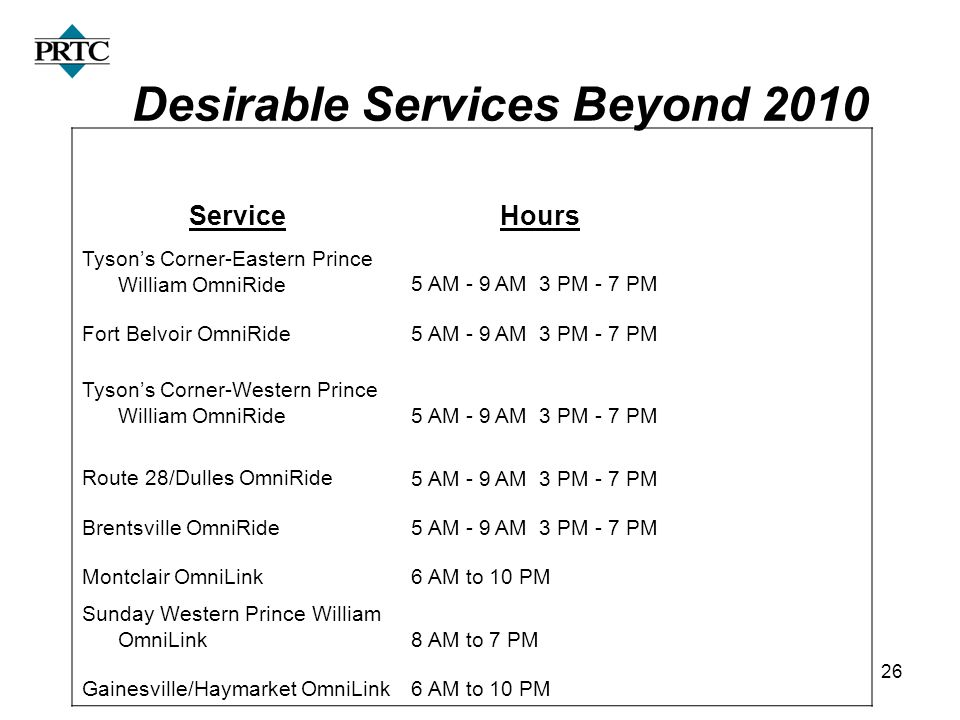 26 Desirable Services Beyond 2010 ServiceHours Tysons Corner-Eastern Prince William OmniRide5 AM - 9 AM 3 PM - 7 PM Fort Belvoir OmniRide5 AM - 9 AM 3 PM - 7 PM Tysons Corner-Western Prince William OmniRide5 AM - 9 AM 3 PM - 7 PM Route 28/Dulles OmniRide5 AM - 9 AM 3 PM - 7 PM Brentsville OmniRide5 AM - 9 AM 3 PM - 7 PM Montclair OmniLink6 AM to 10 PM Sunday Western Prince William OmniLink8 AM to 7 PM Gainesville/Haymarket OmniLink6 AM to 10 PM
