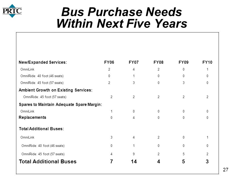 27 Bus Purchase Needs Within Next Five Years New/Expanded Services:FY06FY07FY08FY09FY10 OmniLink24201 OmniRide: 40 foot (46 seats)01000 OmniRide: 45 f