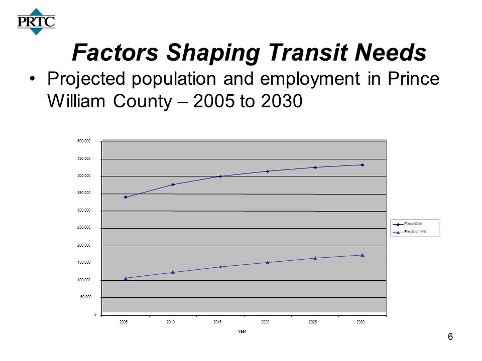6 Factors Shaping Transit Needs Projected population and employment in Prince William County – 2005 to 2030 0 50,000 100,000 150,000 200,000 250,000 300,000 350,000 400,000 450,000 500,000 200520102015202020252030 Year Population Employment