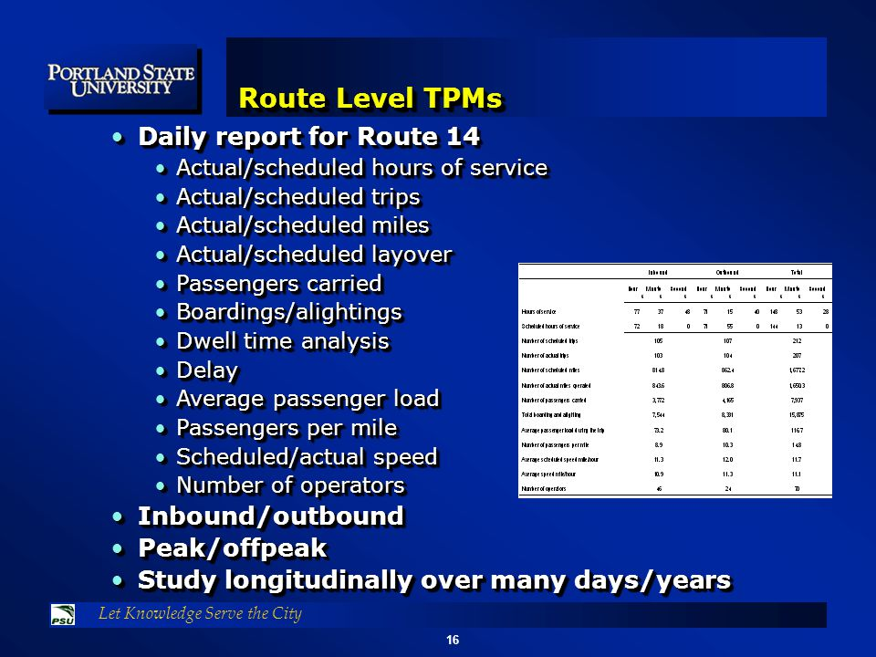 16 Let Knowledge Serve the City Route Level TPMs Daily report for Route 14Daily report for Route 14 Actual/scheduled hours of serviceActual/scheduled hours of service Actual/scheduled tripsActual/scheduled trips Actual/scheduled milesActual/scheduled miles Actual/scheduled layoverActual/scheduled layover Passengers carriedPassengers carried Boardings/alightingsBoardings/alightings Dwell time analysisDwell time analysis DelayDelay Average passenger loadAverage passenger load Passengers per milePassengers per mile Scheduled/actual speedScheduled/actual speed Number of operatorsNumber of operators Inbound/outboundInbound/outbound Peak/offpeakPeak/offpeak Study longitudinally over many days/yearsStudy longitudinally over many days/years Daily report for Route 14Daily report for Route 14 Actual/scheduled hours of serviceActual/scheduled hours of service Actual/scheduled tripsActual/scheduled trips Actual/scheduled milesActual/scheduled miles Actual/scheduled layoverActual/scheduled layover Passengers carriedPassengers carried Boardings/alightingsBoardings/alightings Dwell time analysisDwell time analysis DelayDelay Average passenger loadAverage passenger load Passengers per milePassengers per mile Scheduled/actual speedScheduled/actual speed Number of operatorsNumber of operators Inbound/outboundInbound/outbound Peak/offpeakPeak/offpeak Study longitudinally over many days/yearsStudy longitudinally over many days/years