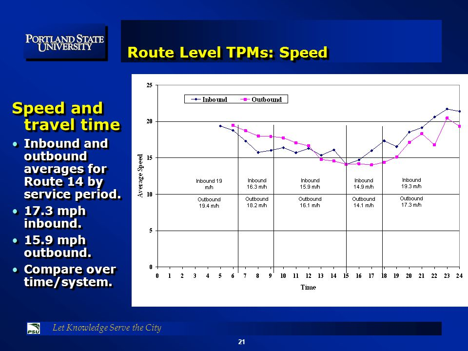 21 Let Knowledge Serve the City Route Level TPMs: Speed Speed and travel time Inbound and outbound averages for Route 14 by service period.Inbound and outbound averages for Route 14 by service period.