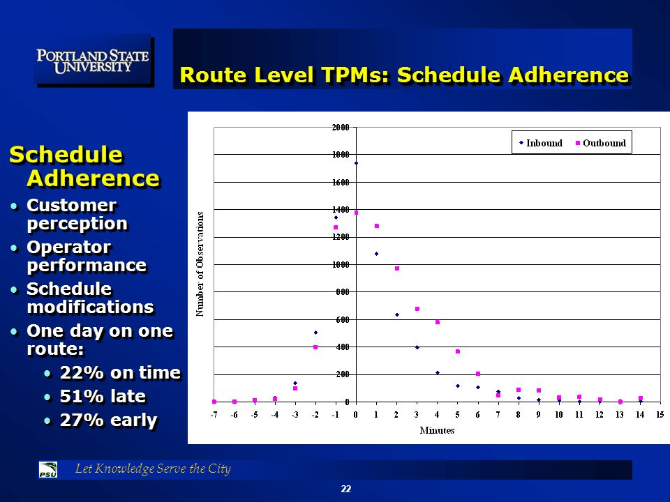 22 Let Knowledge Serve the City Route Level TPMs: Schedule Adherence Schedule Adherence Customer perceptionCustomer perception Operator performanceOperator performance Schedule modificationsSchedule modifications One day on one route:One day on one route: 22% on time22% on time 51% late51% late 27% early27% early Schedule Adherence Customer perceptionCustomer perception Operator performanceOperator performance Schedule modificationsSchedule modifications One day on one route:One day on one route: 22% on time22% on time 51% late51% late 27% early27% early