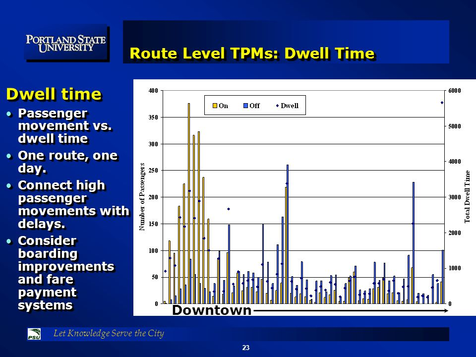 23 Let Knowledge Serve the City Route Level TPMs: Dwell Time Downtown Dwell time Passenger movement vs.