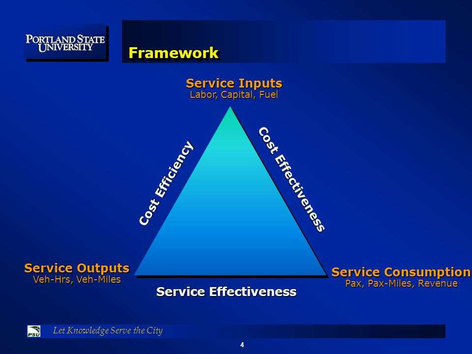 4 Let Knowledge Serve the City FrameworkFramework Cost Effectiveness Cost Efficiency Service Effectiveness Service Inputs Labor, Capital, Fuel Service Consumption Pax, Pax-Miles, Revenue Service Outputs Veh-Hrs, Veh-Miles