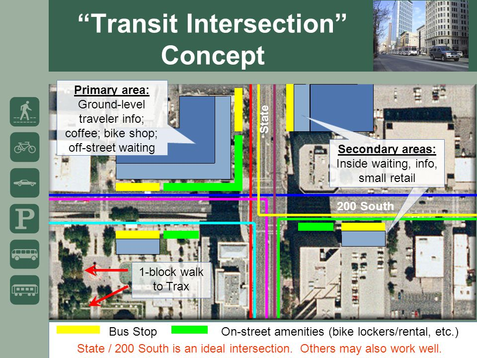 Transit Intersection Concept Bus StopOn-street amenities (bike lockers/rental, etc.) Primary area: Ground-level traveler info; coffee; bike shop; off-street waiting Secondary areas: Inside waiting, info, small retail 1-block walk to Trax State / 200 South is an ideal intersection.