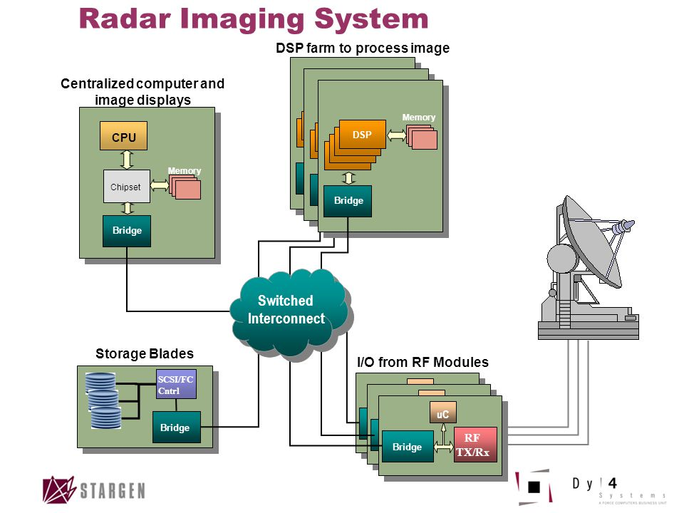 Radar Imaging System I/O from RF Modules DSP farm to process image Centralized computer and image displays CPU Chipset Memory Bridge DSP Memory Bridge