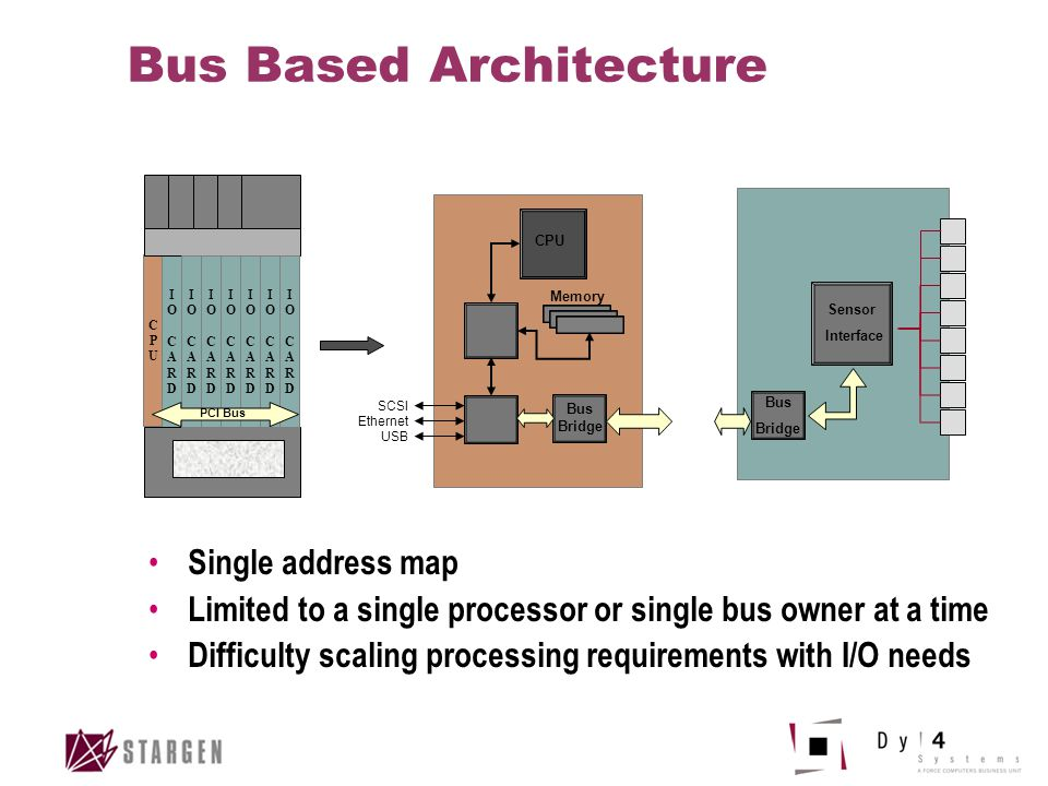 Bus Based Architecture CPUCPU IOCARDIOCARD IOCARDIOCARD IOCARDIOCARD IOCARDIOCARD IOCARDIOCARD IOCARDIOCARD IOCARDIOCARD PCI Bus CPU Bus Bridge Memory