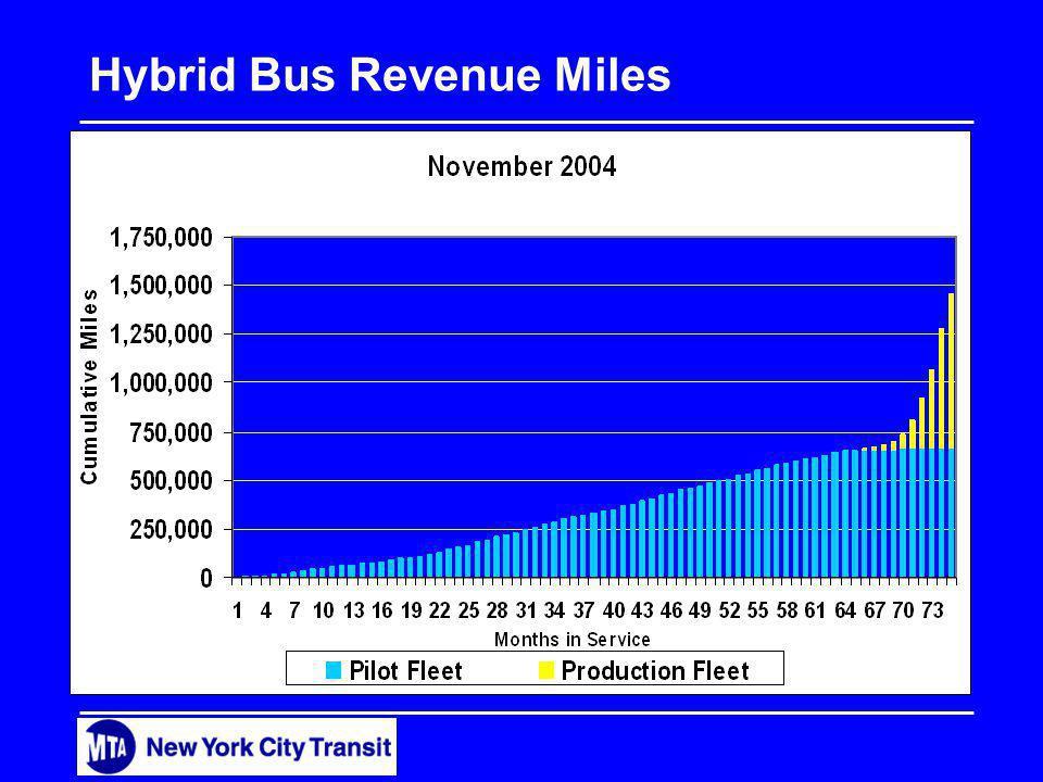 Hybrid Bus Revenue Miles